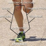 Causes of Foot Injuries