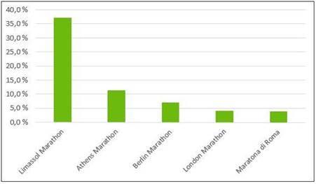 limassol.chart